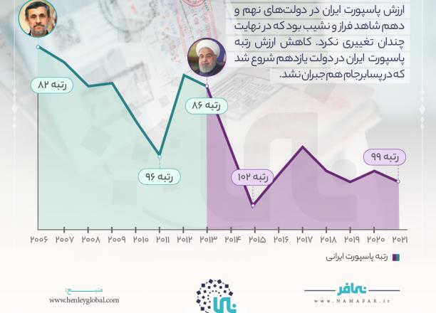 اعتبار پاسپورت ایران
