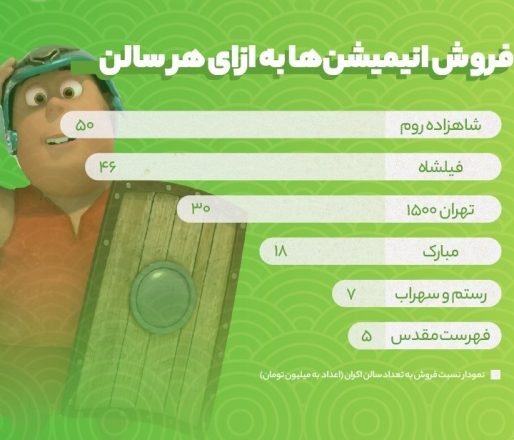 فروش انیمیشن های ایرانی در هر سالن اکران